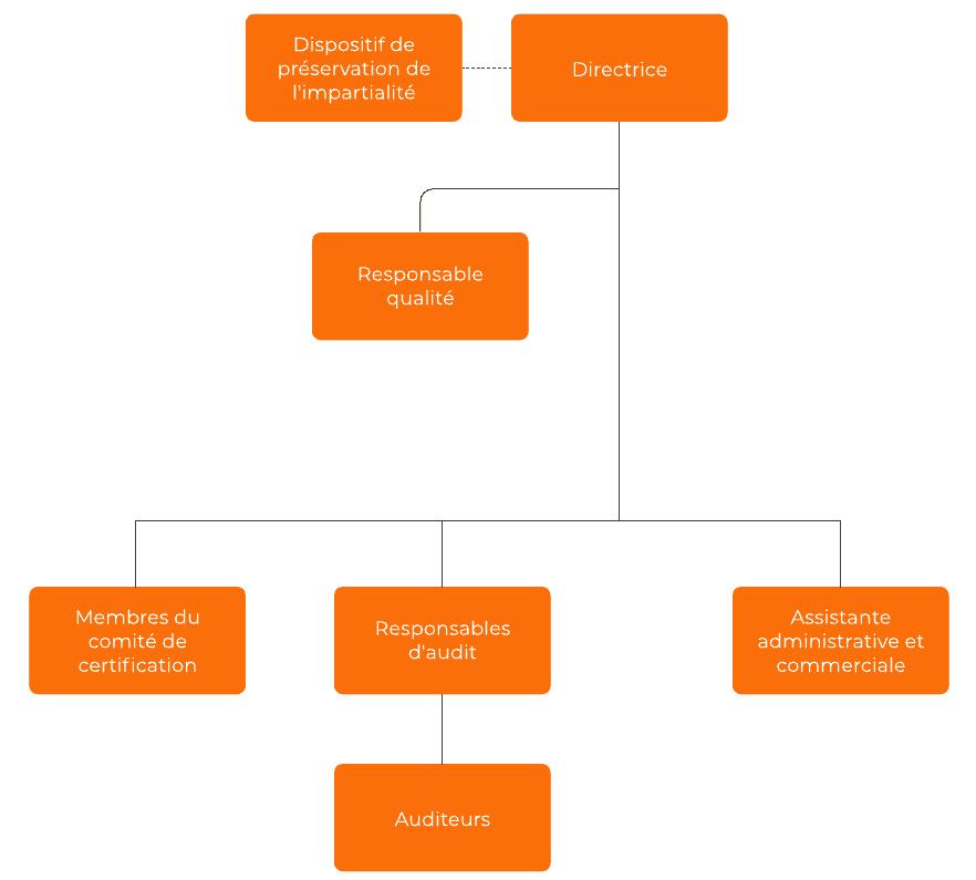 Organigramme Cidées Certification